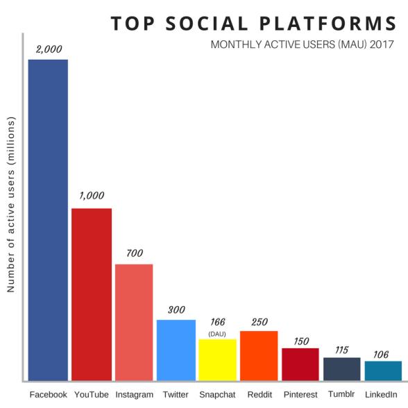 Social Media Graph 2017